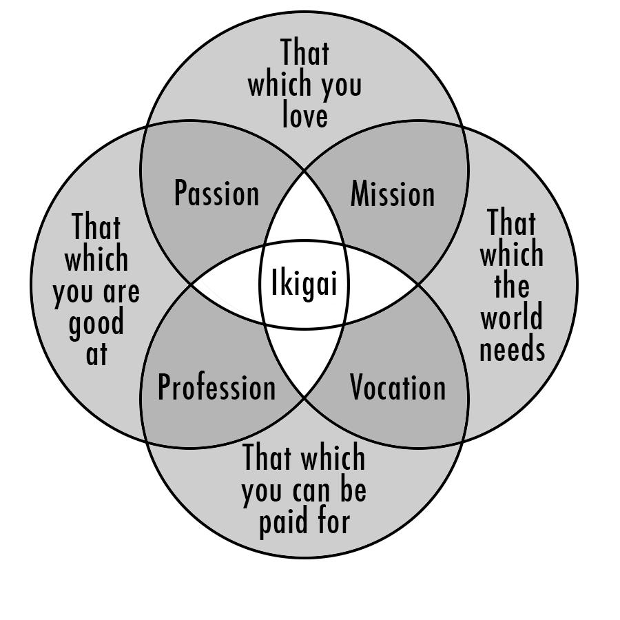 ikigai-overlap